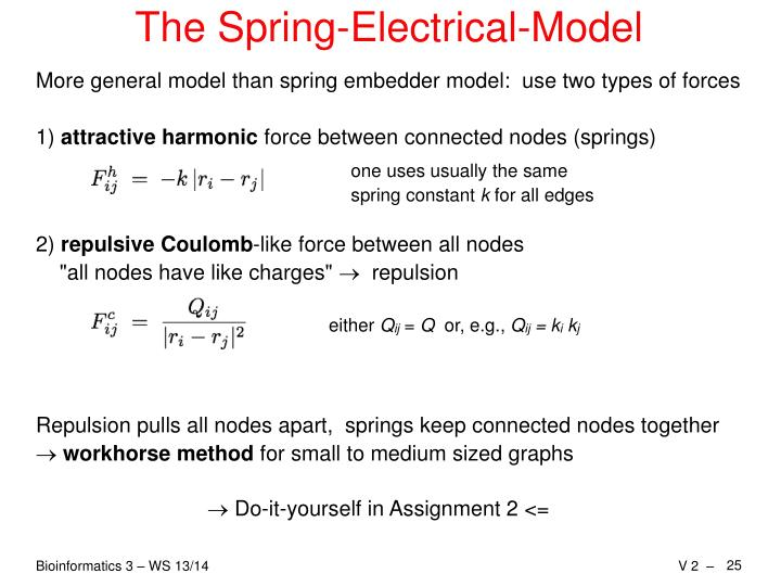 The Spring-Electrical-Model