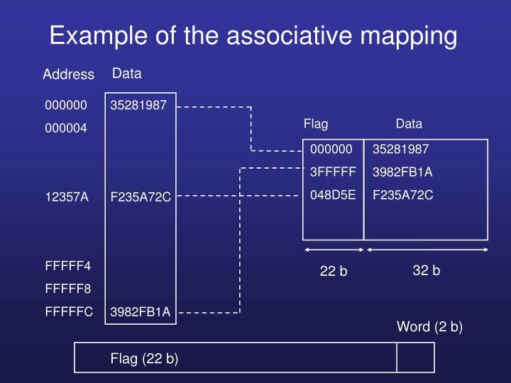 Example of the associative mapping
