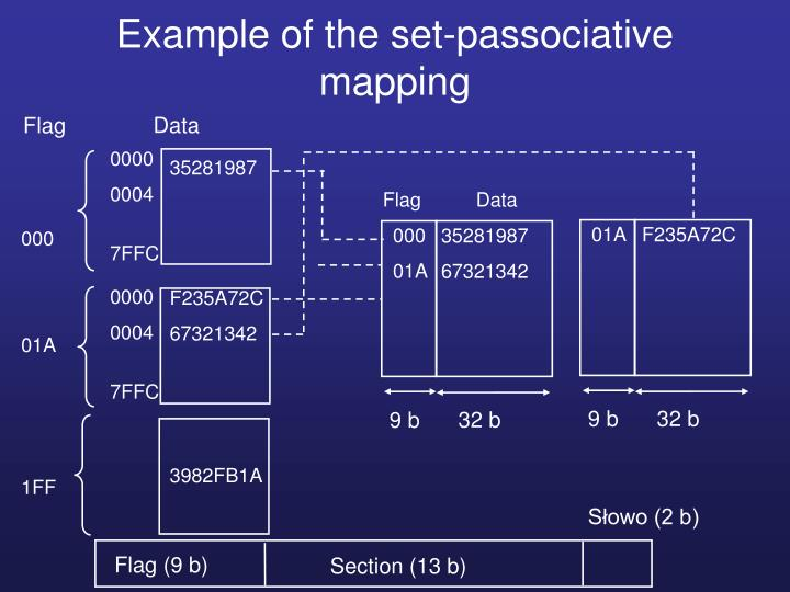 Example of the set-passociative mapping