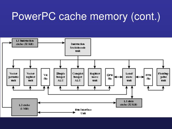PowerPC cache memory (cont.)