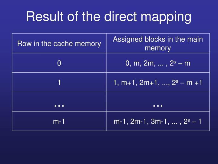 Result of the direct mapping