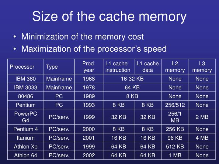 Size of the cache memory
