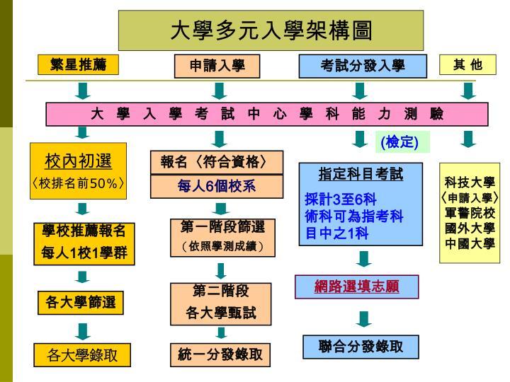 大學多元入學架構圖
