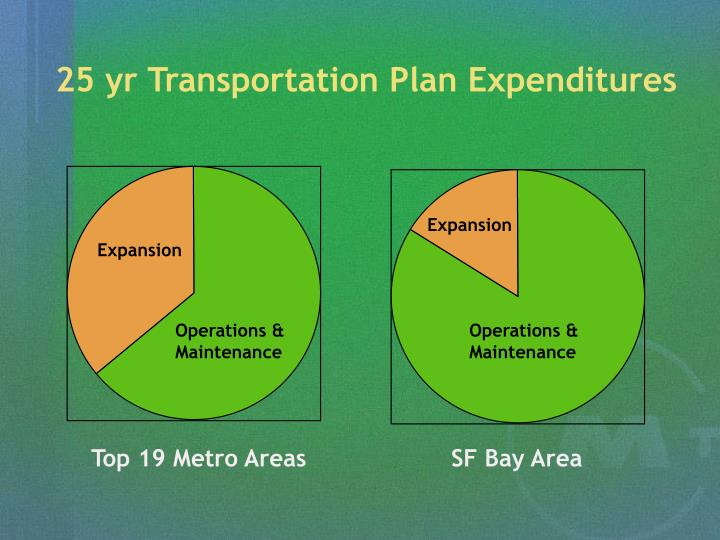 25 yr Transportation Plan Expenditures