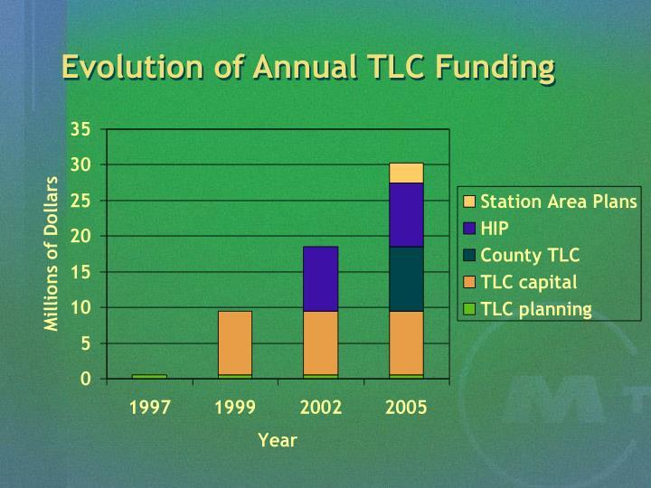 Evolution of Annual TLC Funding