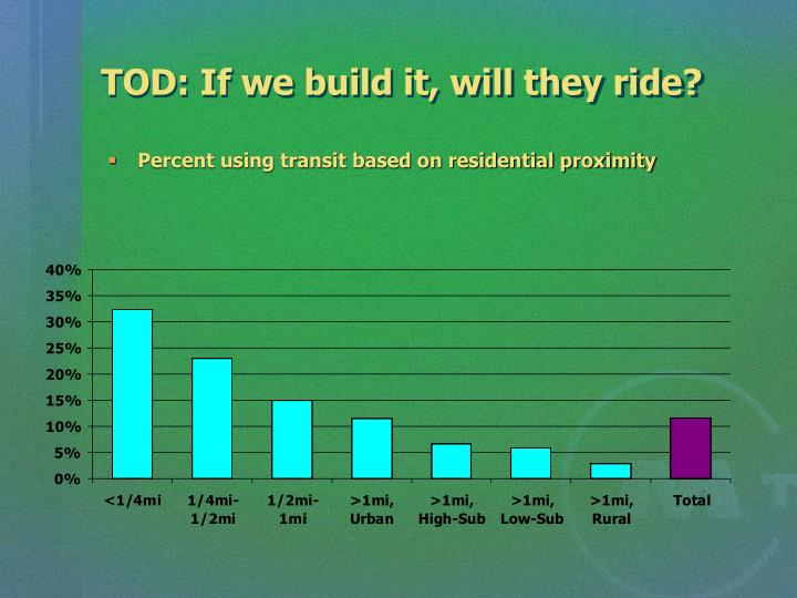 TOD: If we build it, will they ride?