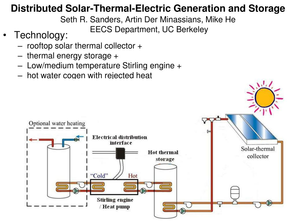 PPT - Technology: rooftop solar thermal collector + thermal energy