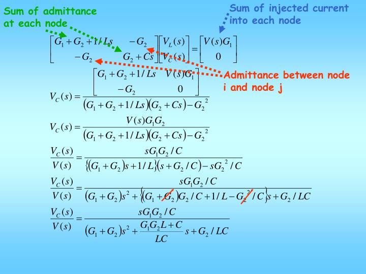 Sum of injected current into each node