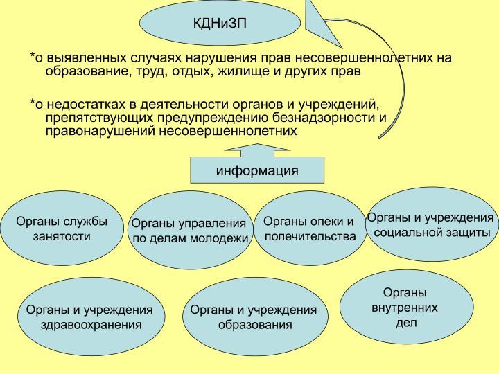 КДНиЗП