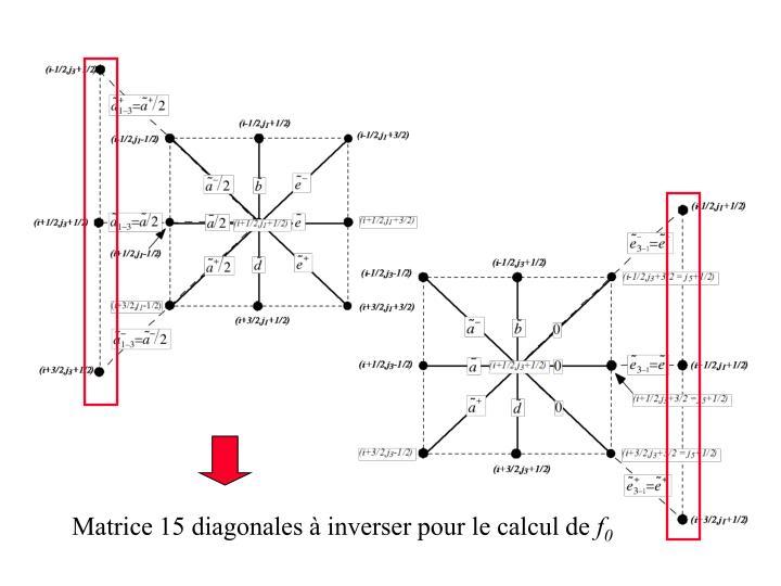 Matrice 15 diagonales à inverser pour le calcul de