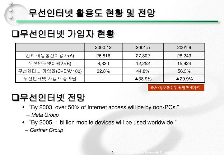 무선인터넷 활용도 현황 및 전망