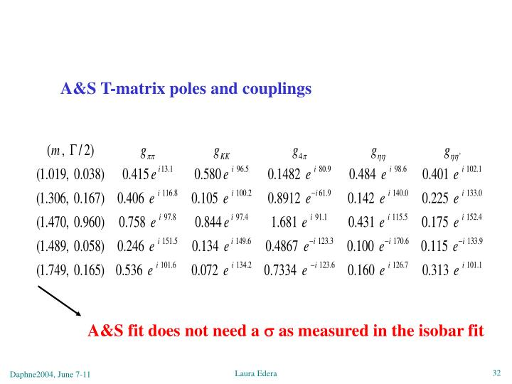 A&S T-matrix poles and couplings