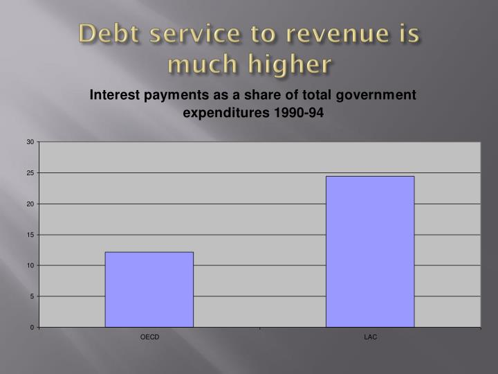 Debt service to revenue is much higher