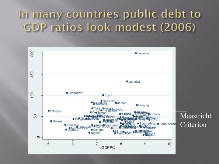 In many countries public debt to GDP ratios look modest (2006)