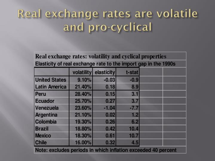 Real exchange rates are volatile and pro-cyclical