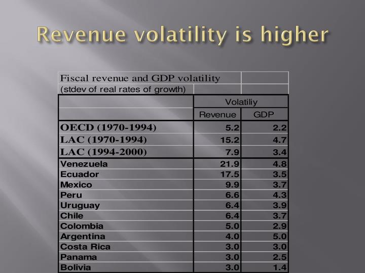 Revenue volatility is higher