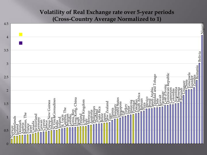 Volatility of Real Exchange rate over 5-year periods