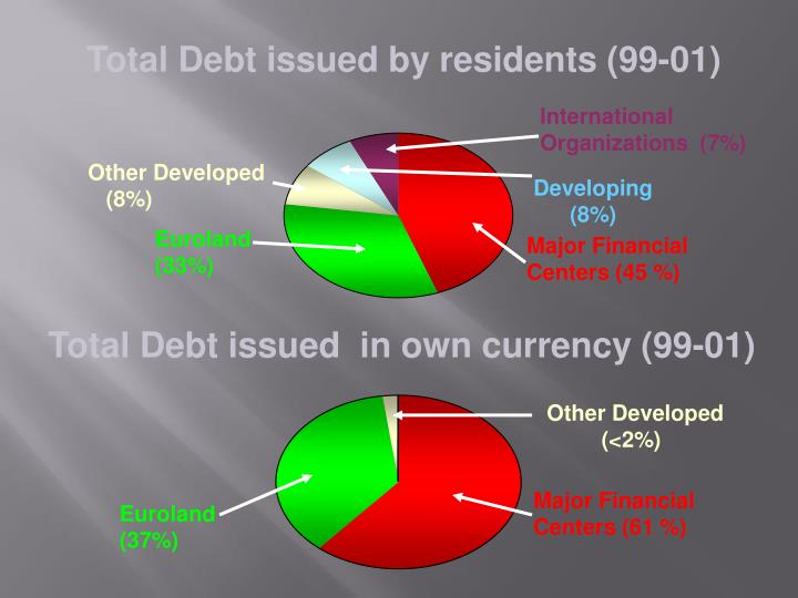 Total Debt issued by residents (99-01)
