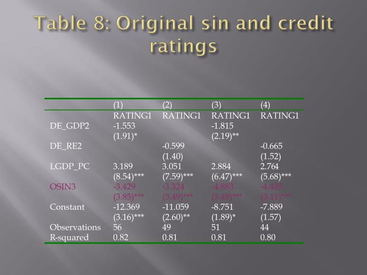 Table 8: Original sin and credit ratings