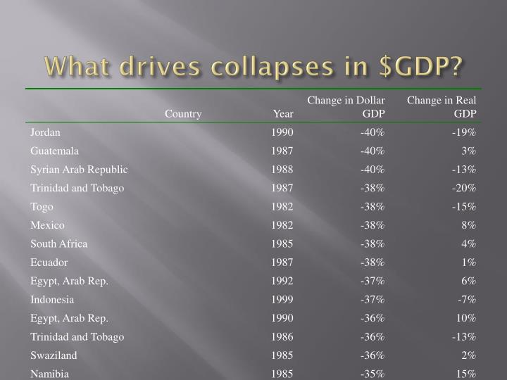 What drives collapses in $GDP?