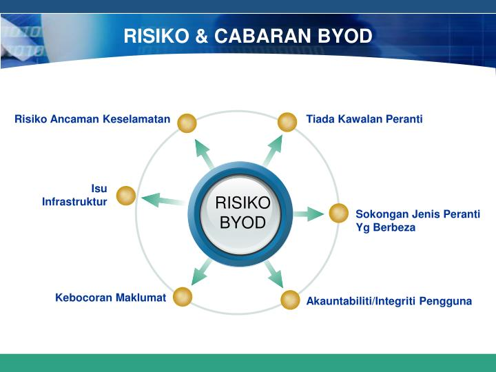 RISIKO & CABARAN BYOD