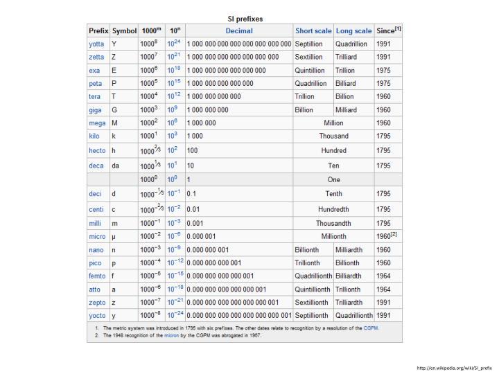 http://en.wikipedia.org/wiki/SI_prefix