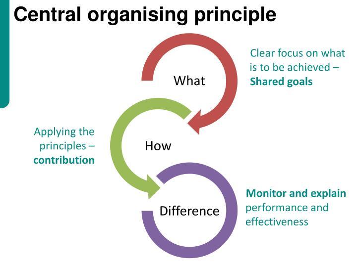 Central organising principle