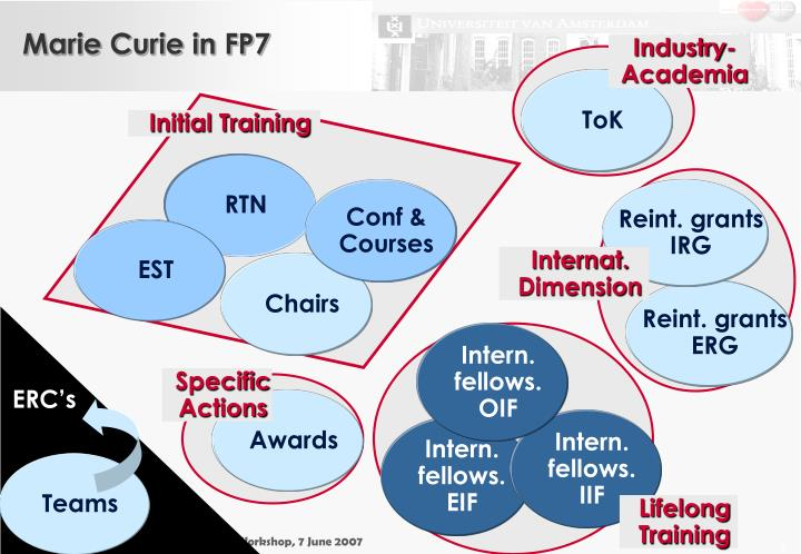 Marie Curie in FP7