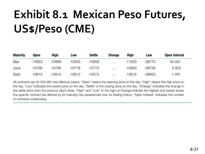 Exhibit 8.1  Mexican Peso Futures, US$/Peso (CME)