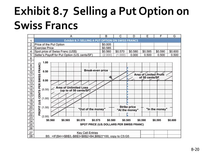 Exhibit 8.7  Selling a Put Option on Swiss Francs