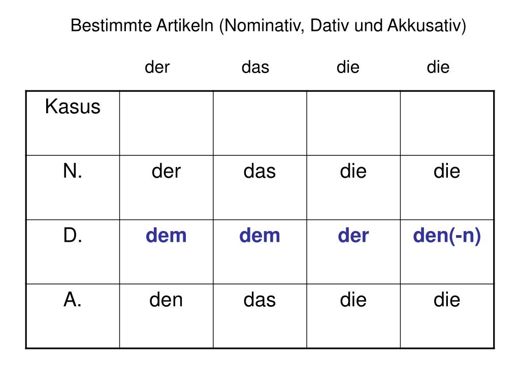 PPT - Personalpronomen im Nominativ und Akkusativ ...