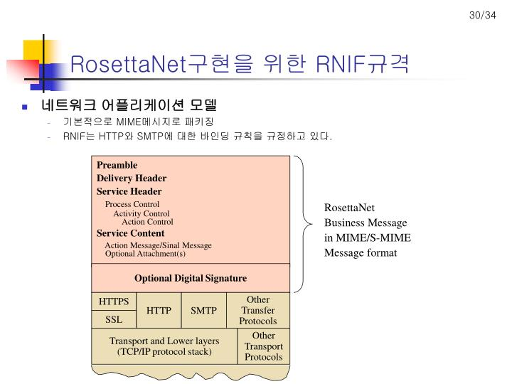 PPT - RosettaNet PowerPoint Presentation - ID:6044081 Rosettanet