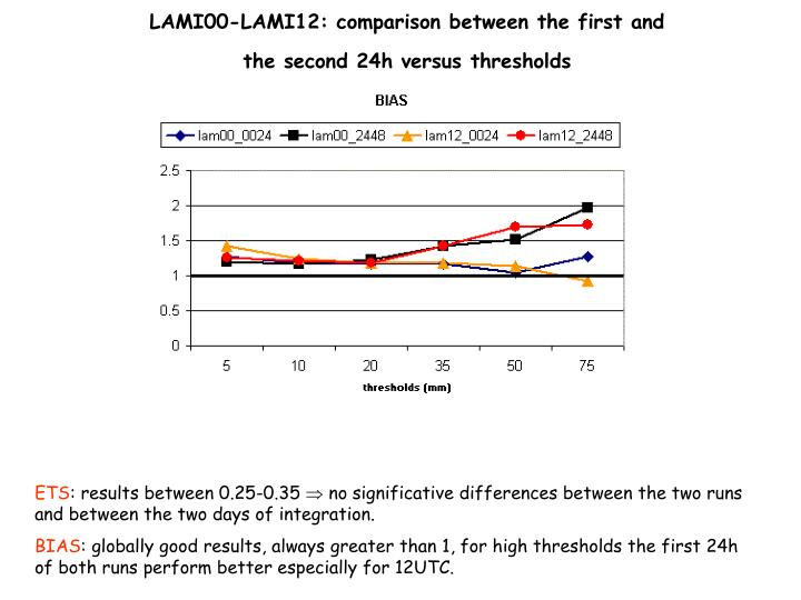LAMI00-LAMI12: comparison between the first and