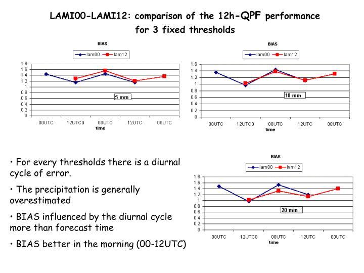 LAMI00-LAMI12: comparison of the 12h