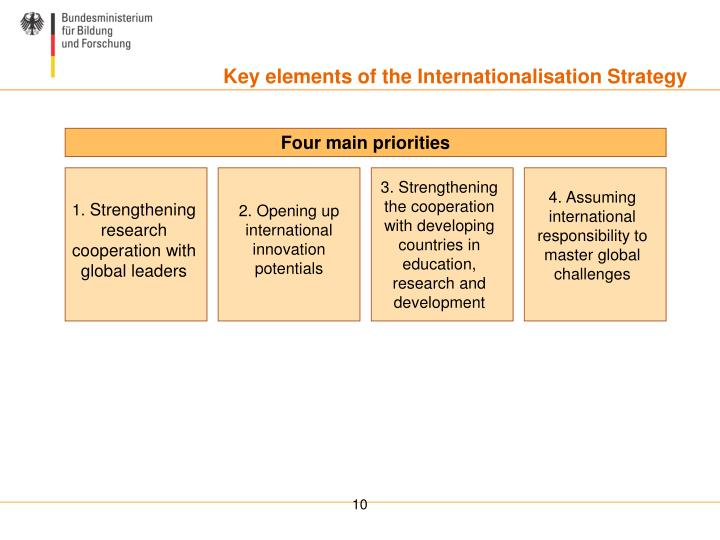Key elements of the Internationalisation Strategy