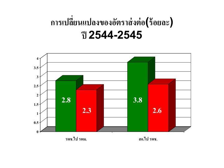 การเปลี่ยนแปลงของอัตราส่งต่อ(ร้อยละ)