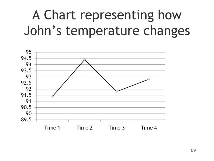 A Chart representing how John's temperature changes