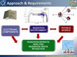 approach requirements
