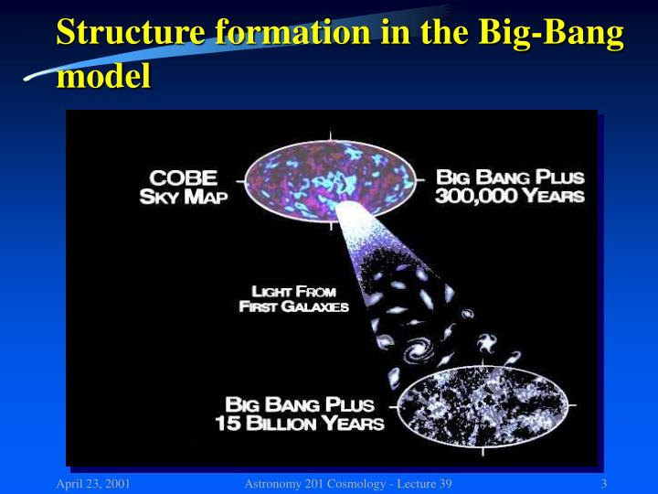 Structure formation in the Big-Bang model
