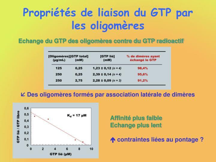 Propriétés de liaison du GTP par les oligomères