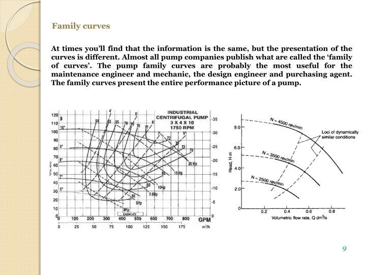 Family curves