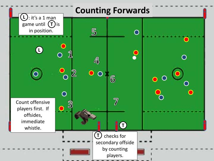 Counting Forwards