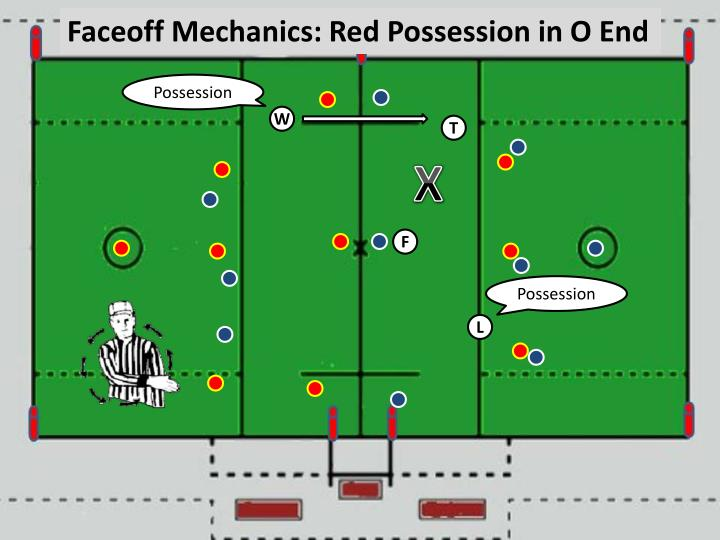Faceoff Mechanics: Red Possession in O End