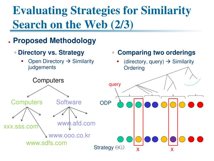 Evaluating Strategies for Similarity Search on the Web (2/3)