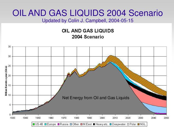 Oil and gas liquids 2004 scenario updated by colin j campbell 2004 05 15