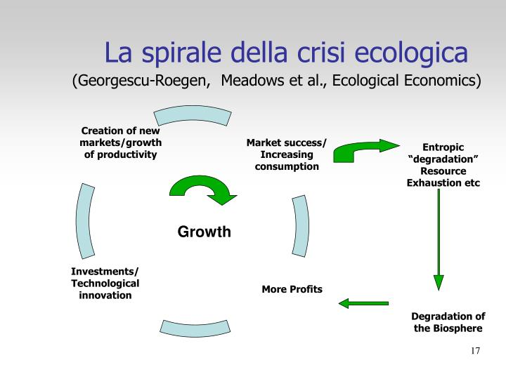 Creation of new markets/growth of productivity