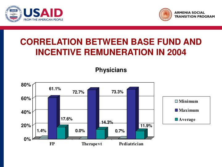 CORRELATION BETWEEN BASE FUND AND INCENTIVE REMUNERATION IN 2004