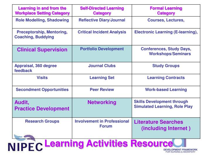 Learning Activities Resource