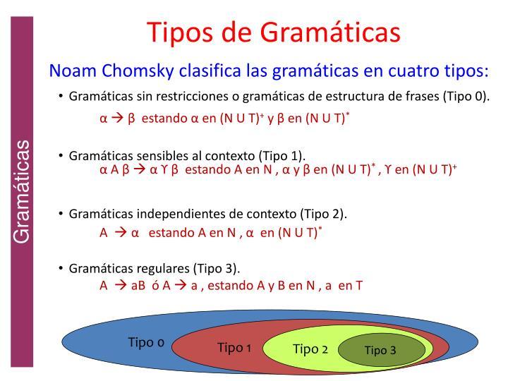 Tipos de Gramáticas