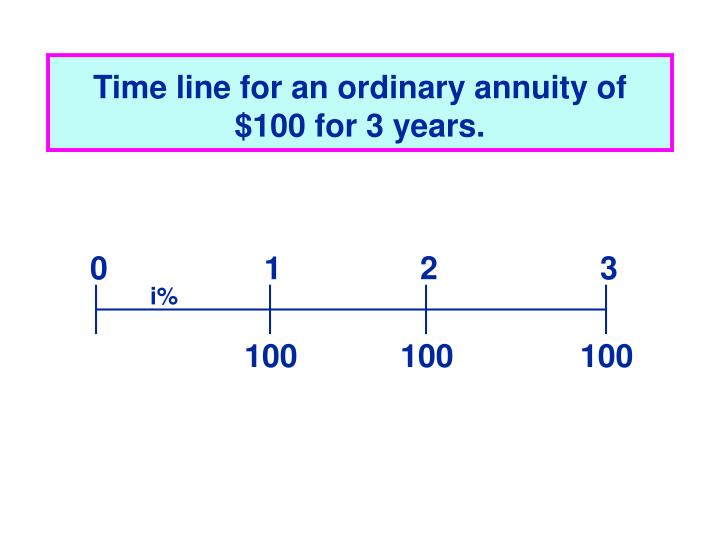 Time line for an ordinary annuity of $100 for 3 years.